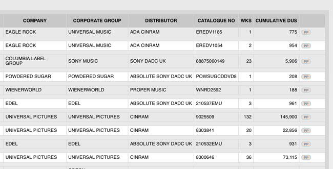 Dvd-Charts